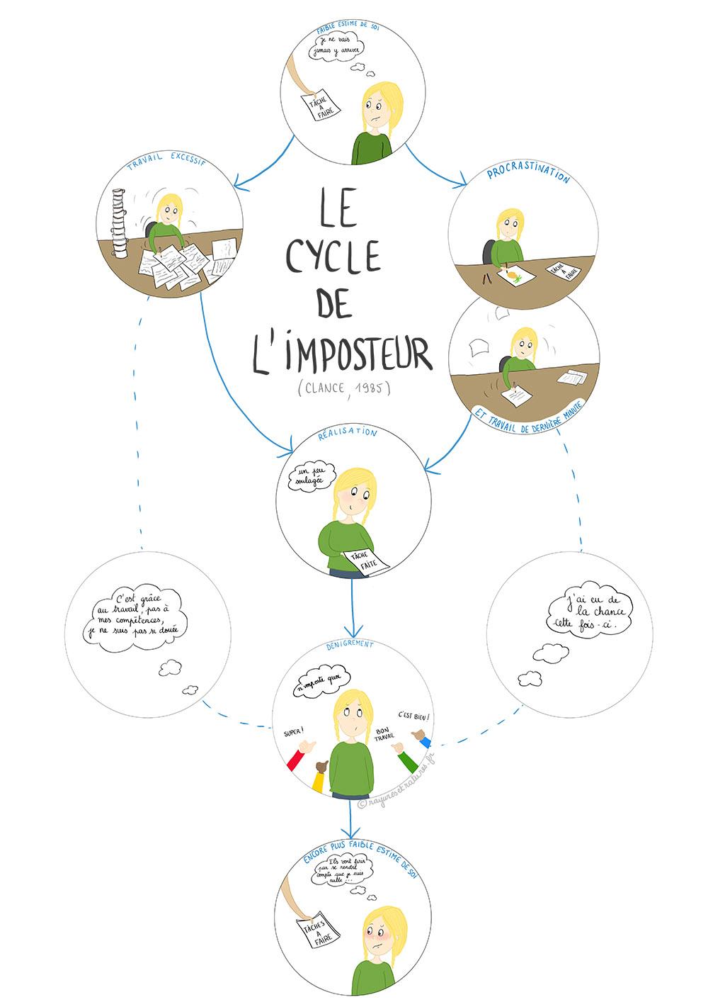 illustration cycle de l'imposteur - syndrome de l'imposteur - clance pauline
